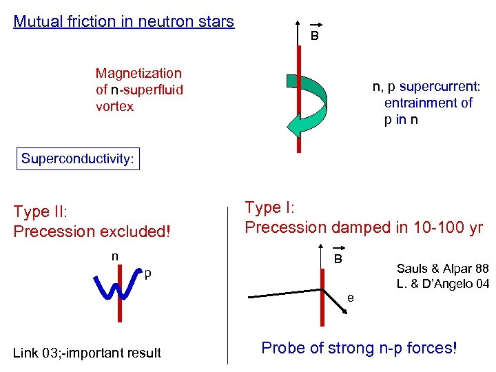 Mutual friction in neutron stars B Magnetization of n-superfluid vortex n, p supercurrent: entrainment