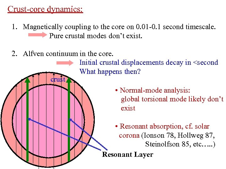 Crust-core dynamics: 1. Magnetically coupling to the core on 0. 01 -0. 1 second