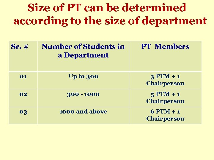 Size of PT can be determined according to the size of department Sr. #