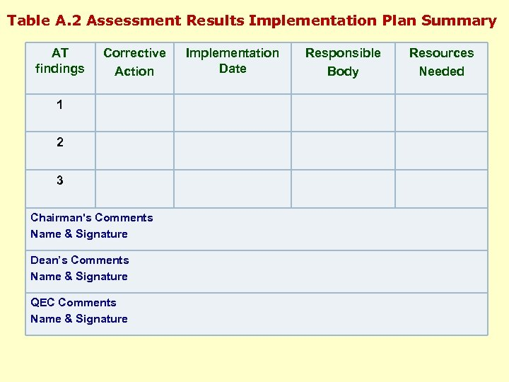 Table A. 2 Assessment Results Implementation Plan Summary AT findings Corrective Action 1 2