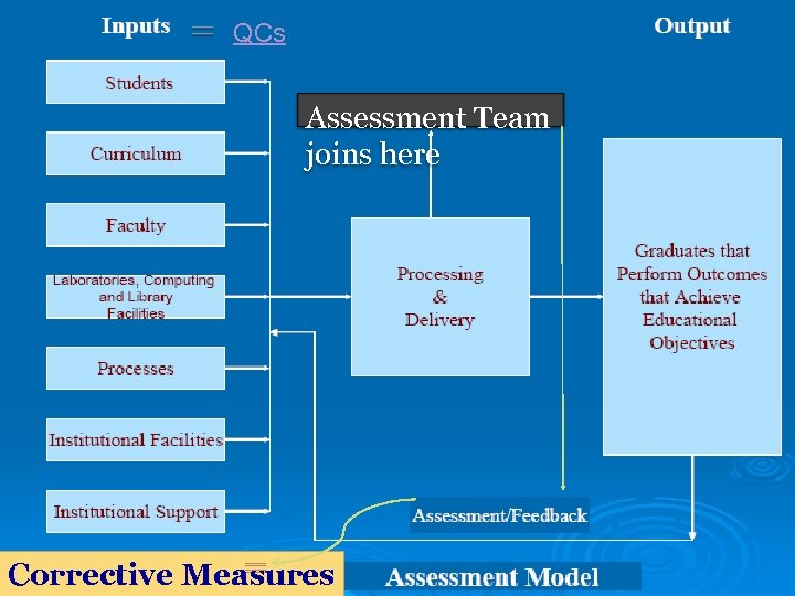 QCs Assessment Team joins here Corrective Measures