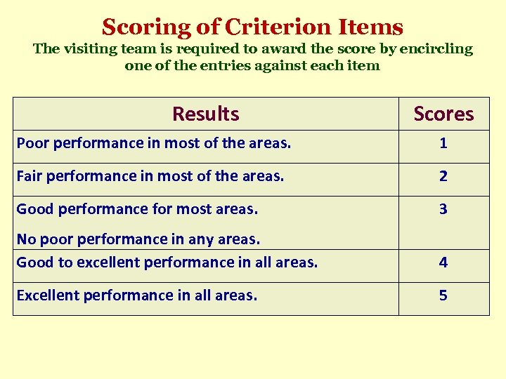 Scoring of Criterion Items The visiting team is required to award the score by