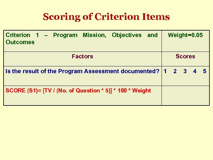 Scoring of Criterion Items Criterion 1 – Program Mission, Objectives and Outcomes Weight=0. 05