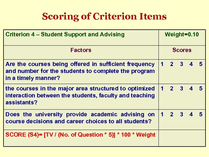 Scoring of Criterion Items Criterion 4 – Student Support and Advising Weight=0. 10 Factors