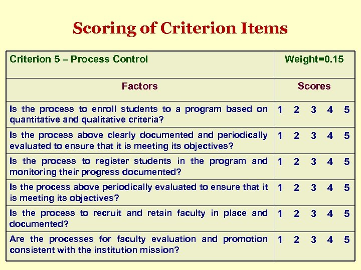 Scoring of Criterion Items Criterion 5 – Process Control Weight=0. 15 Factors Scores Is