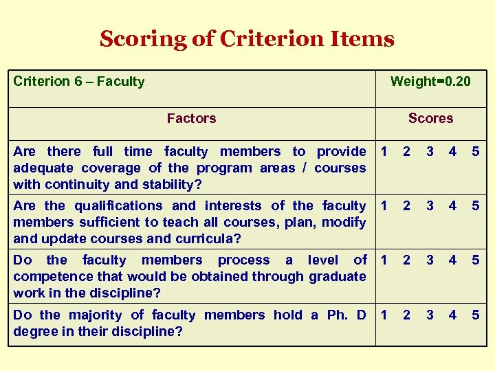 Scoring of Criterion Items Criterion 6 – Faculty Weight=0. 20 Factors Are there full