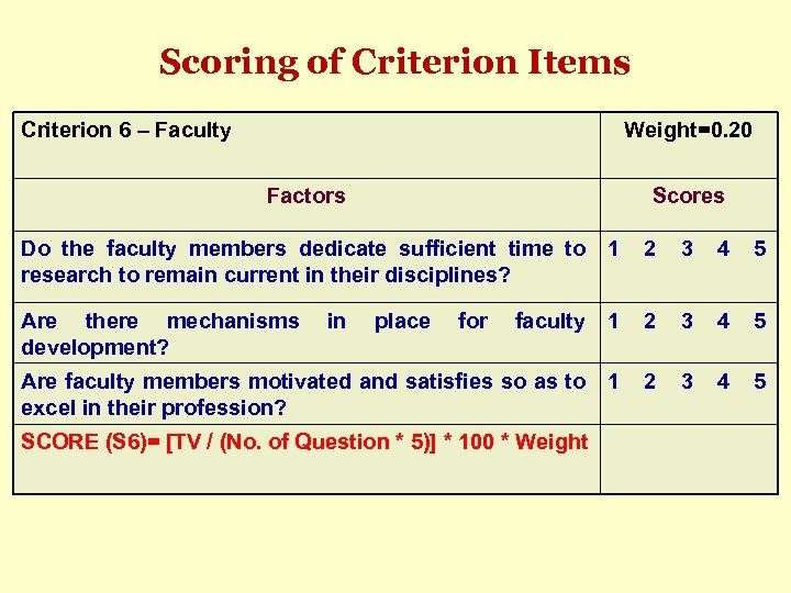 Scoring of Criterion Items Criterion 6 – Faculty Weight=0. 20 Factors Scores Do the