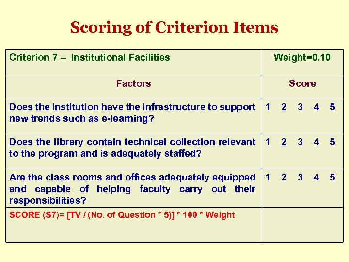 Scoring of Criterion Items Criterion 7 – Institutional Facilities Weight=0. 10 Factors Score Does