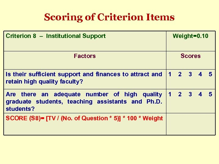 Scoring of Criterion Items Criterion 8 – Institutional Support Weight=0. 10 Factors Scores Is