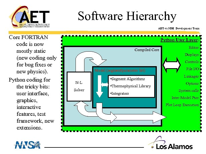 Software Hierarchy AET-6: NDE Development Team Core FORTRAN code is now mostly static (new
