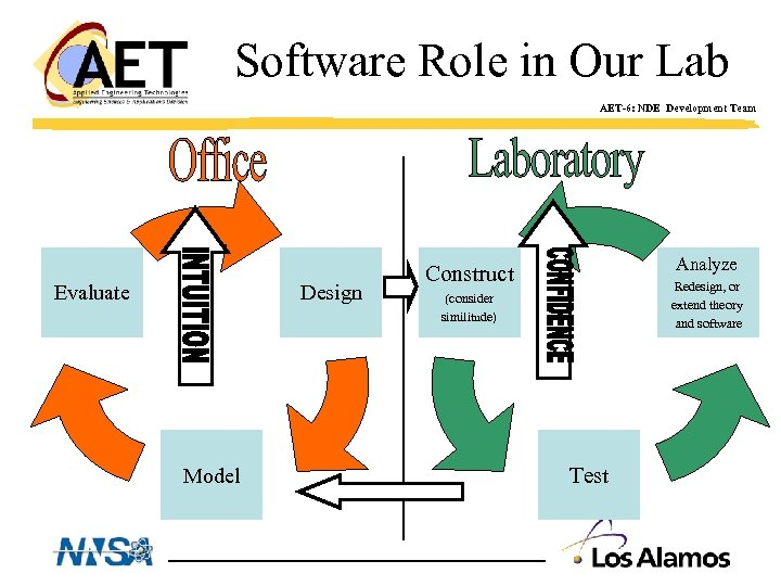 Software Role in Our Lab AET-6: NDE Development Team Evaluate Design Model Analyze Construct