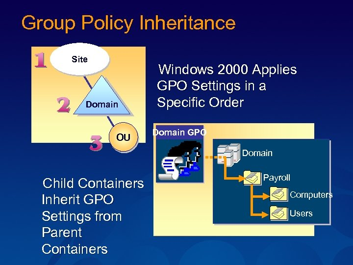 Group Policy Inheritance Site Domain OU Windows 2000 Applies GPO Settings in a Specific