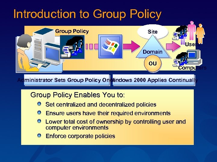 Introduction to Group Policy Site Users Domain OU Computers Administrator Sets Group Policy Once