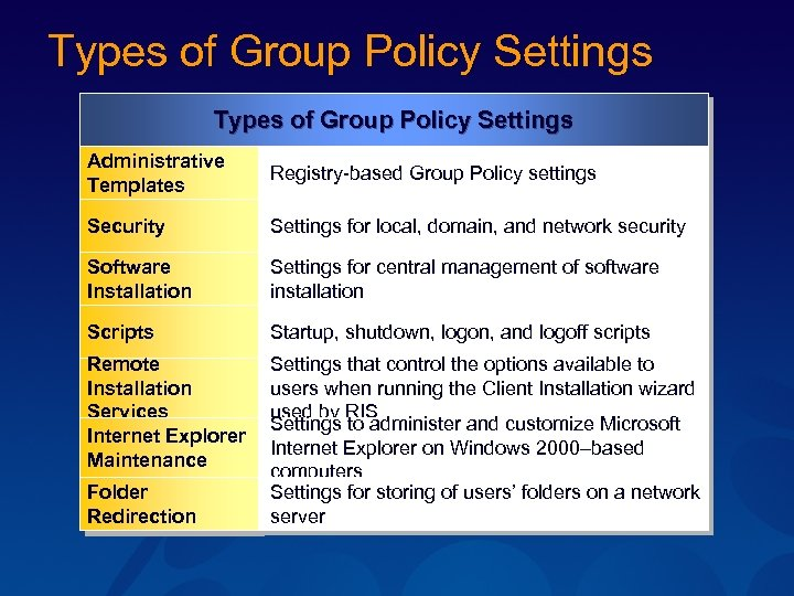 Types of Group Policy Settings Administrative Templates Registry-based Group Policy settings Security Settings for