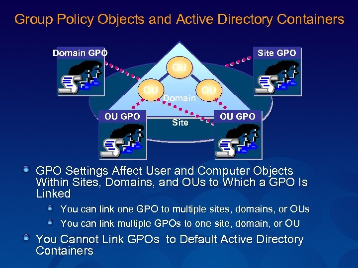 Group Policy Objects and Active Directory Containers Domain GPO Site GPO OU OU OU