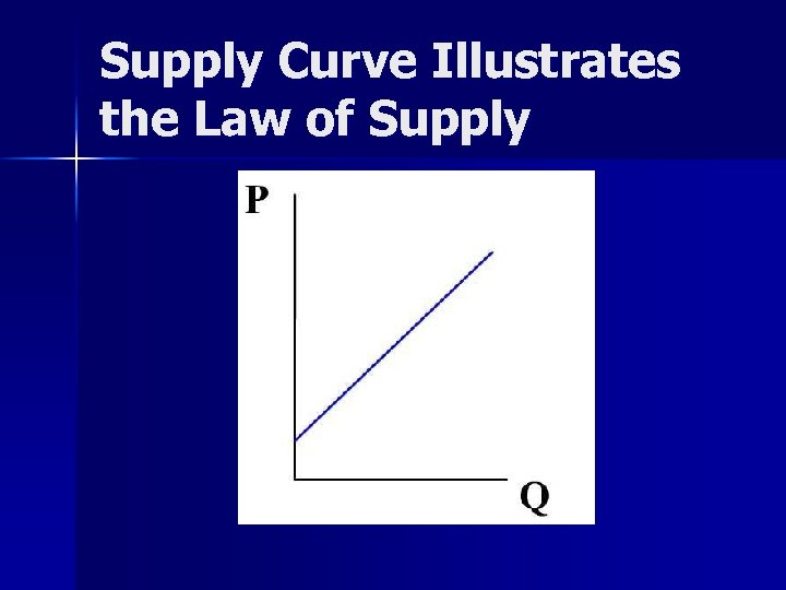 Supply Curve Illustrates the Law of Supply