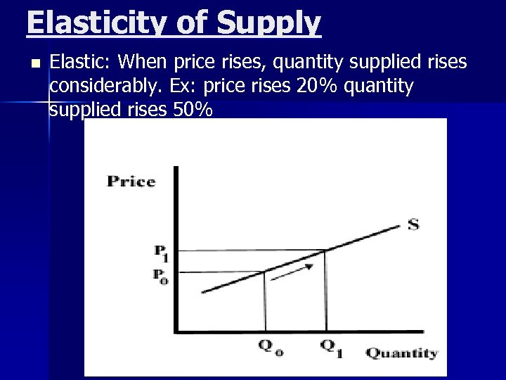 Elasticity of Supply n Elastic: When price rises, quantity supplied rises considerably. Ex: price