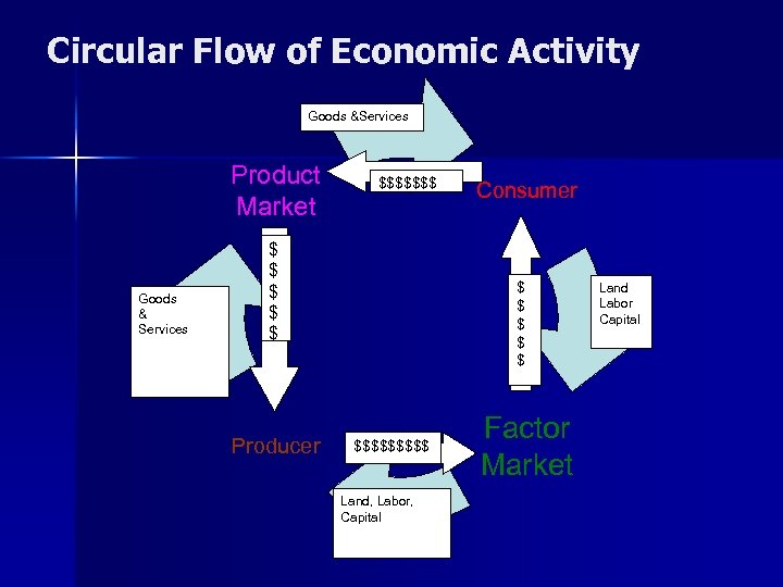 Circular Flow of Economic Activity Goods &Services Product Market Goods & Services $$$$$$$ $