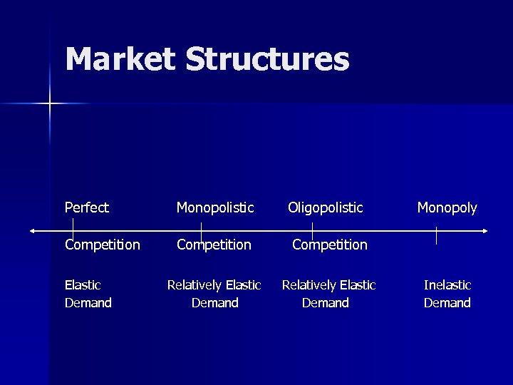 Market Structures Perfect Monopolistic Competition Relatively Elastic Demand Oligopolistic Monopoly Inelastic Demand