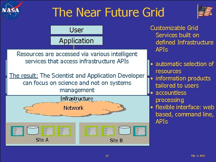 The Near Future Grid User Application Resources are accessed via various intelligent services that