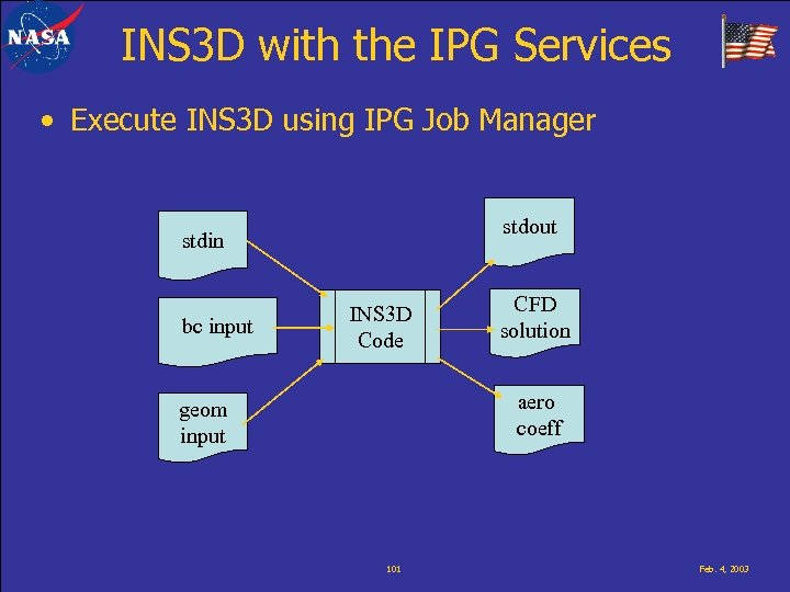 INS 3 D with the IPG Services • Execute INS 3 D using IPG