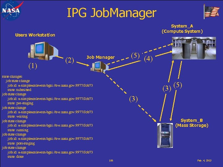 IPG Job. Manager System_A (Compute System) Users Workstation (1) (2) Job Manager state changes: