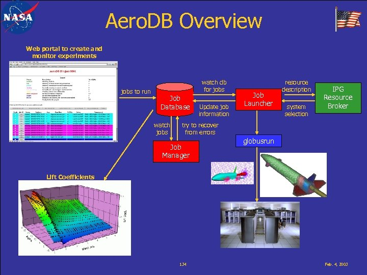 Aero. DB Overview Web portal to create and monitor experiments jobs to run watch