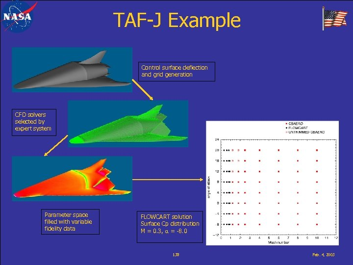 TAF-J Example Control surface deflection and grid generation CFD solvers selected by expert system