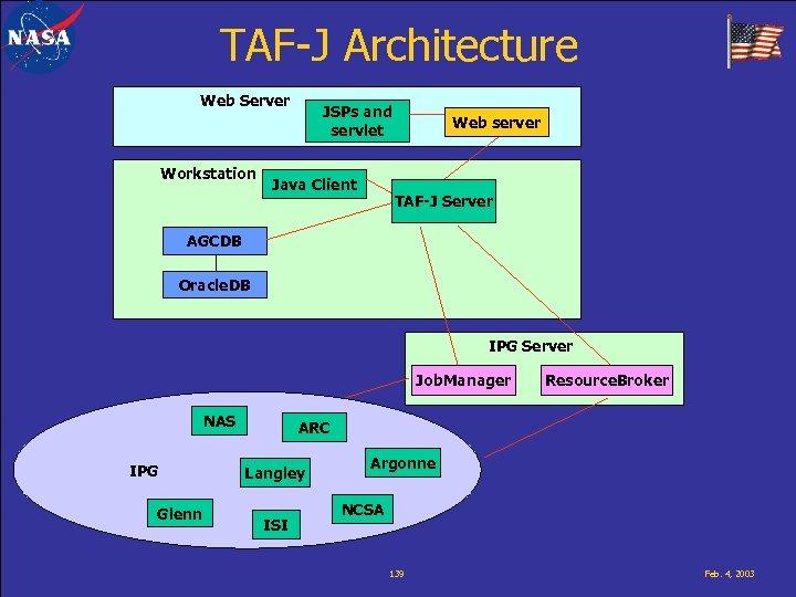 TAF-J Architecture Web Server Workstation JSPs and servlet Java Client Web server TAF-J Server