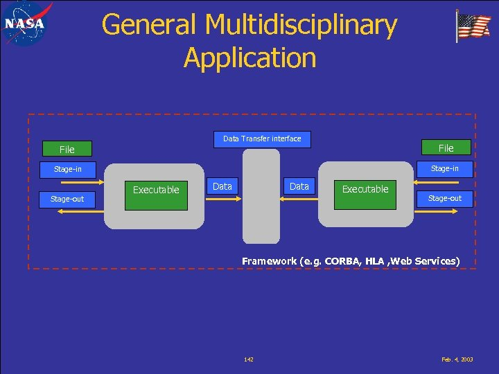 General Multidisciplinary Application Data Transfer interface File Stage-in Stage-out Executable Data Executable Stage-out Framework