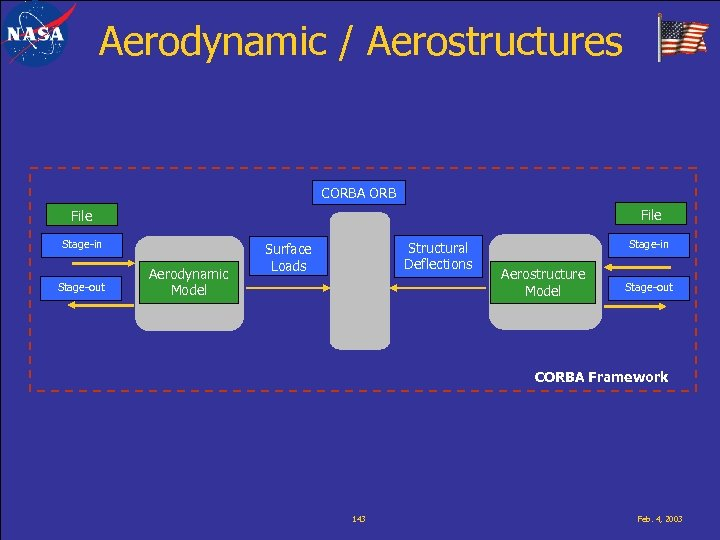 Aerodynamic / Aerostructures CORBA ORB File Stage-in Stage-out Aerodynamic Model Structural Deflections Surface Loads