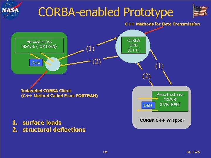 CORBA-enabled Prototype C++ Methods for Data Transmission Aerodynamics Module (FORTRAN) Data CORBA ORB (C++)