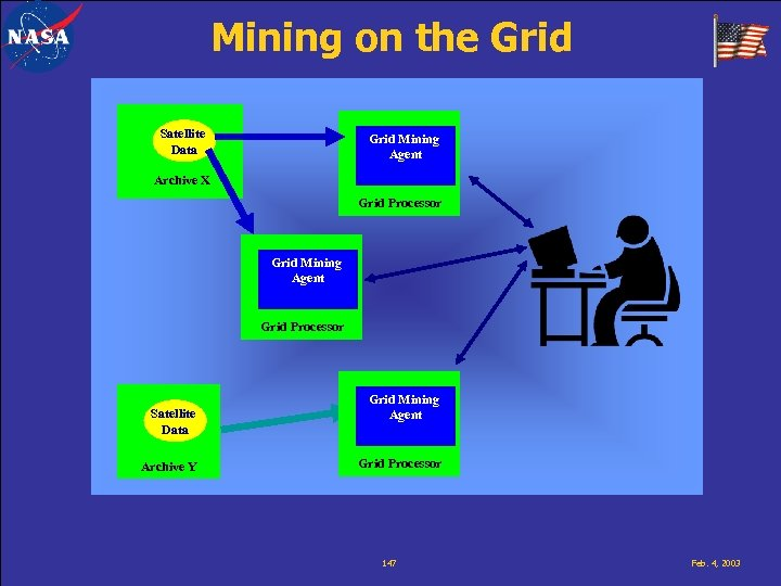 Mining on the Grid Satellite Data Grid Mining Agent Archive X Grid Processor Grid