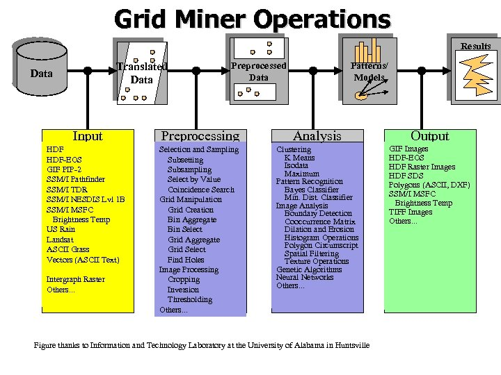 Grid Miner Operations Results Translated Data Preprocessed Data Patterns/ Models Input Preprocessing Analysis Output