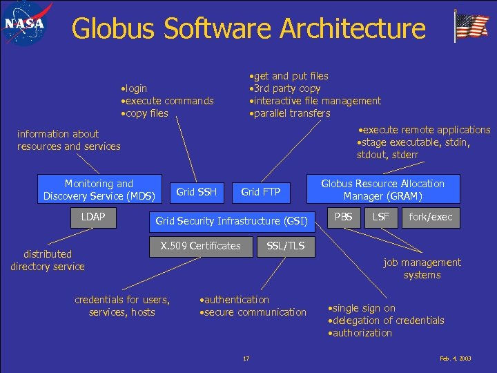 Globus Software Architecture • get and put files • 3 rd party copy •