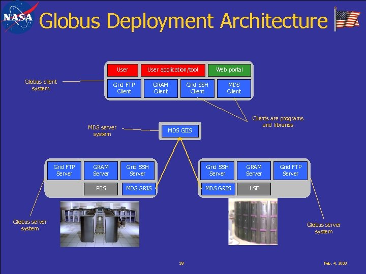 Globus Deployment Architecture User Globus client system User application/tool Grid FTP Client MDS server