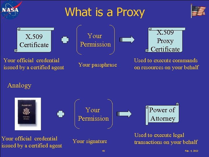 What is a Proxy X. 509 Certificate Your official credential issued by a certified