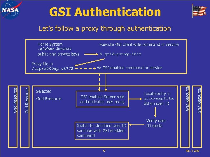 GSI Authentication Let's follow a proxy through authentication Home System. globus directory public and