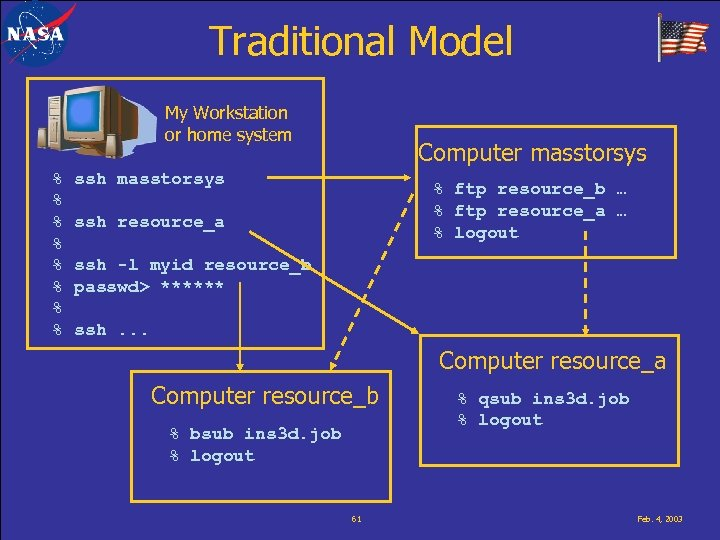 Traditional Model My Workstation or home system % % % % Computer masstorsys ssh