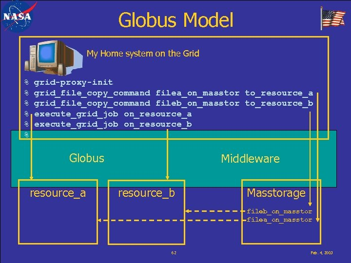 Globus Model My Home system on the Grid % % % grid-proxy-init grid_file_copy_command filea_on_masstor