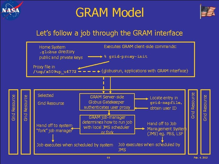 GRAM Model Let's follow a job through the GRAM interface Home System. globus directory