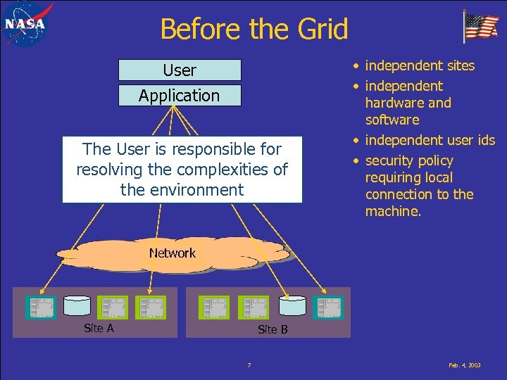Before the Grid User Application The User is responsible for resolving the complexities of