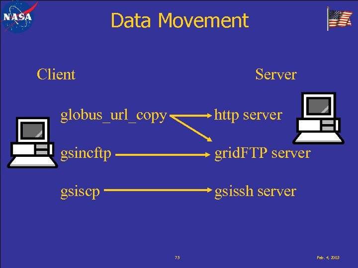 Data Movement Client Server globus_url_copy http server gsincftp grid. FTP server gsiscp gsissh server