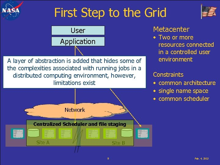 First Step to the Grid Metacenter User Application A layer of abstraction is added