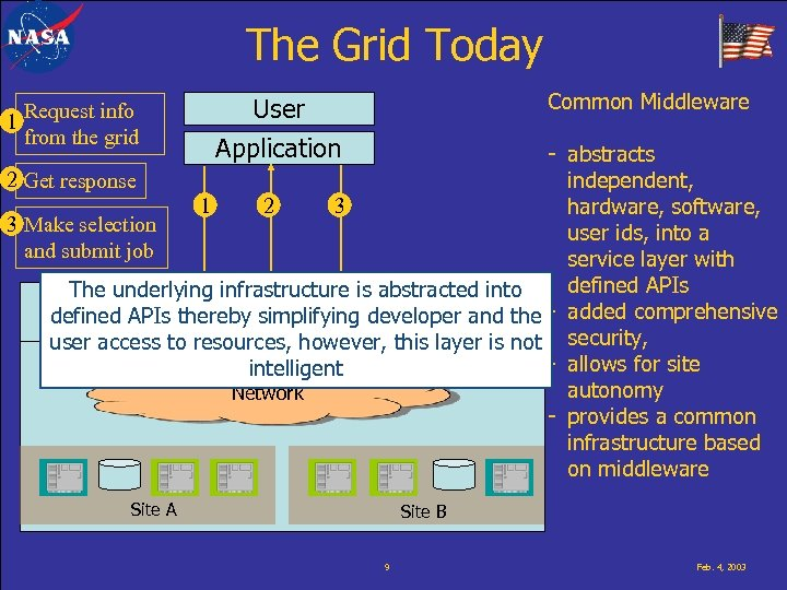 The Grid Today 1 Request info from the grid Common Middleware User Application -