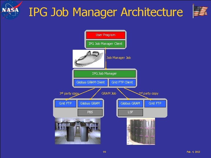 IPG Job Manager Architecture User Program IPG Job Manager Client Job Manager Job IPG