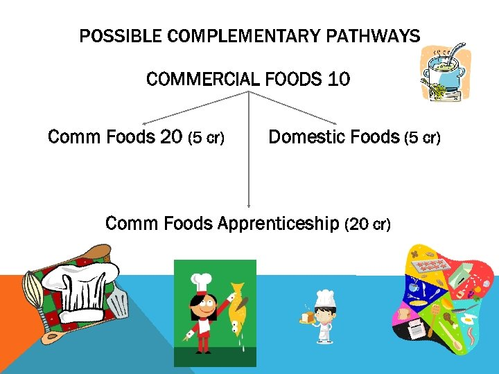 POSSIBLE COMPLEMENTARY PATHWAYS COMMERCIAL FOODS 10 Comm Foods 20 (5 cr) Domestic Foods (5