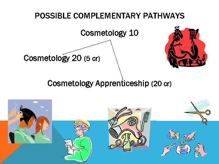 POSSIBLE COMPLEMENTARY PATHWAYS Cosmetology 10 Cosmetology 20 (5 cr) Cosmetology Apprenticeship (20 cr)