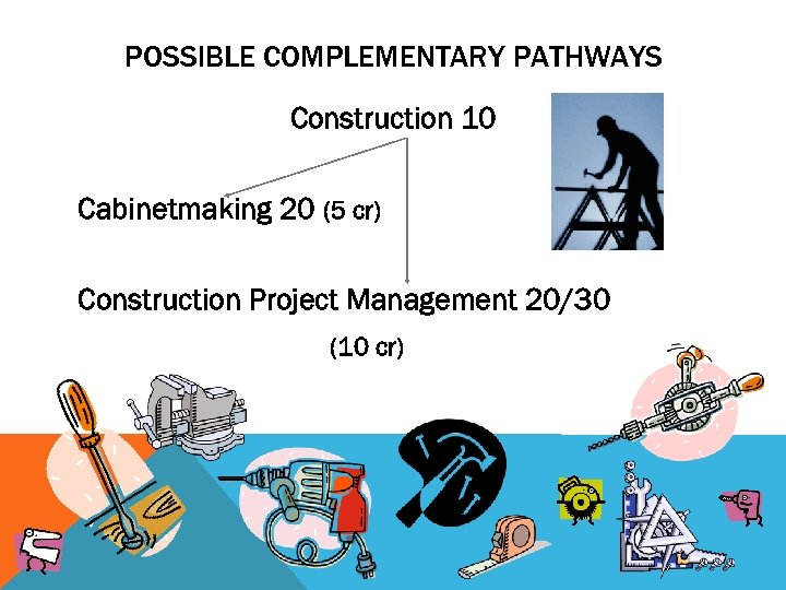 POSSIBLE COMPLEMENTARY PATHWAYS Construction 10 Cabinetmaking 20 (5 cr) Construction Project Management 20/30 (10