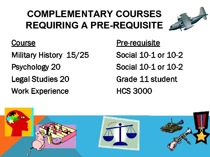 COMPLEMENTARY COURSES REQUIRING A PRE-REQUISITE Course Military History 15/25 Psychology 20 Legal Studies 20